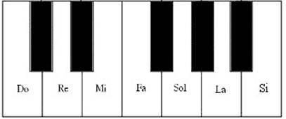 les notes de piano