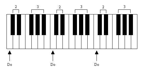 les notes de piano